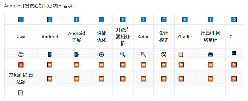 Android 面试官精心整理: