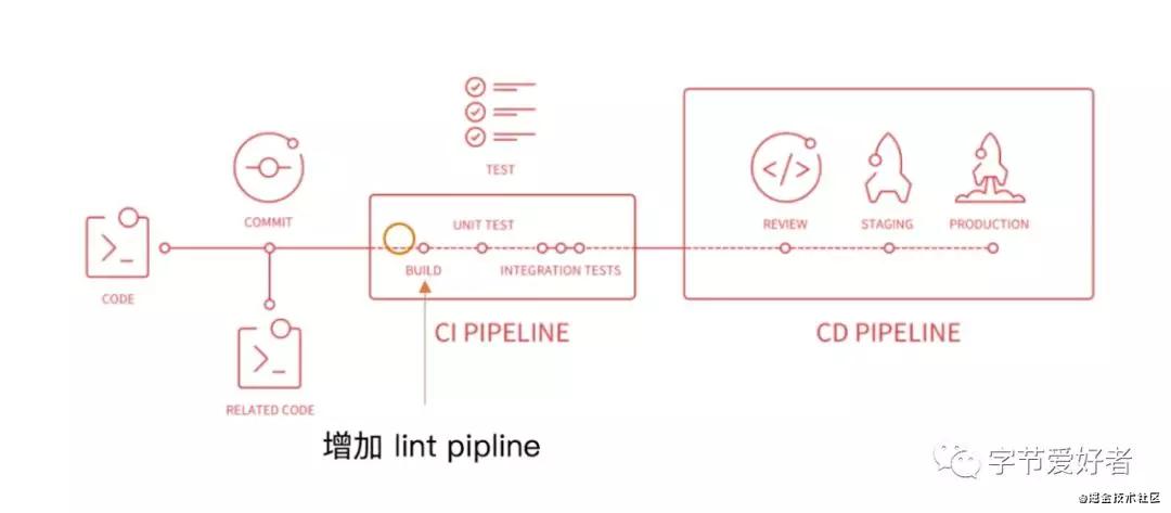 webpack系列学习-使用eslint和发布npm包