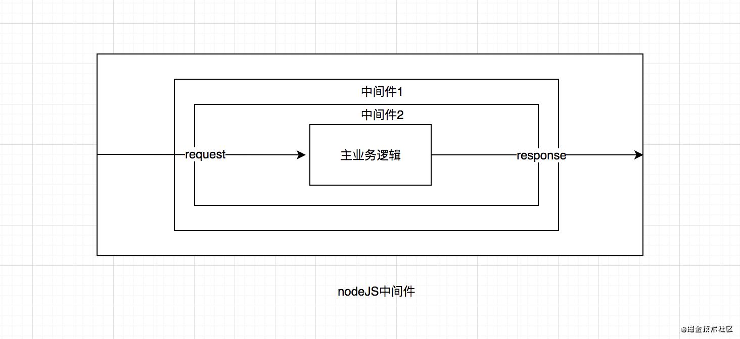 深入浅出node中间件原理