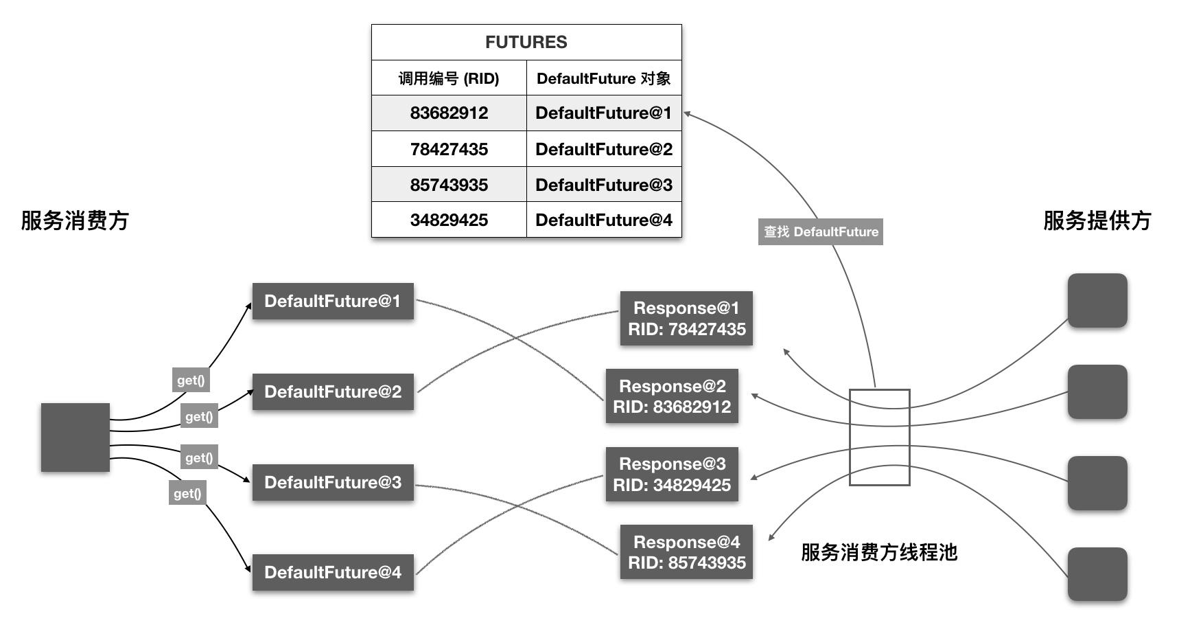 Dubbo 源码分析 - 服务调用过程