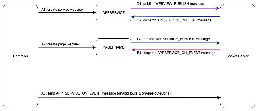 实现微信小程序编译和运行环境系列 (核心篇一)