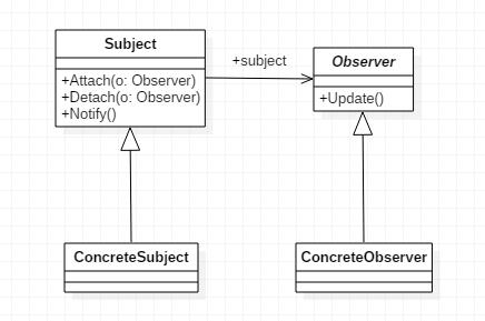 简说设计模式——观察者模式