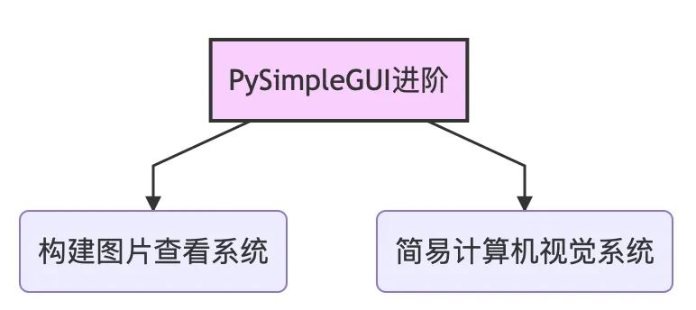 PySimpleGUI 进阶| 原来用Python做一个图片查看系统,还能这么简单!