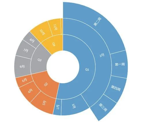 """讲解Excel中16种图表类型的""""含义"""",这次该知道怎么画图了!"""