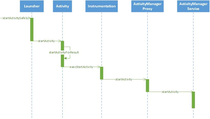 Android深入四大组件(一)应用程序启动过程(前篇)