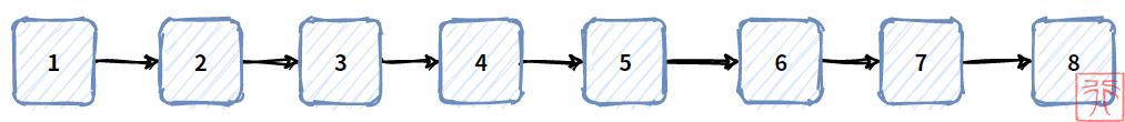 2. 链式存储结构的线性表