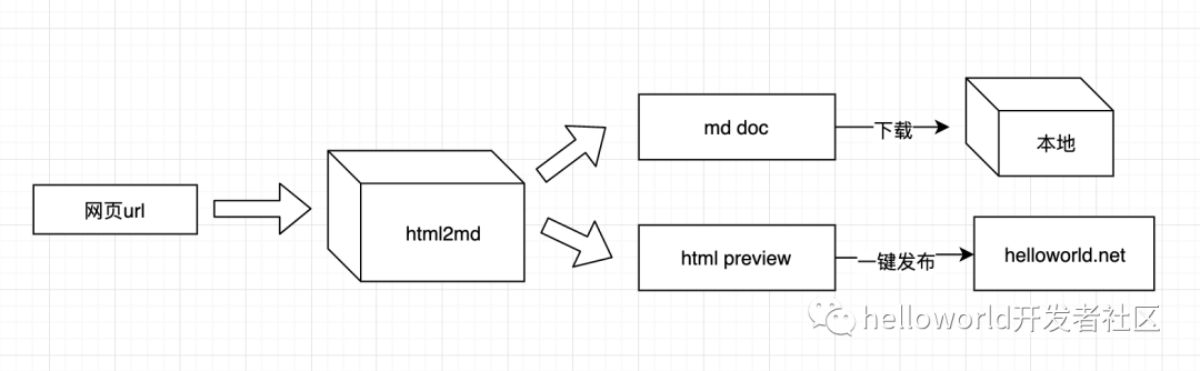 程序员博客发文利器-html2md 更新指南