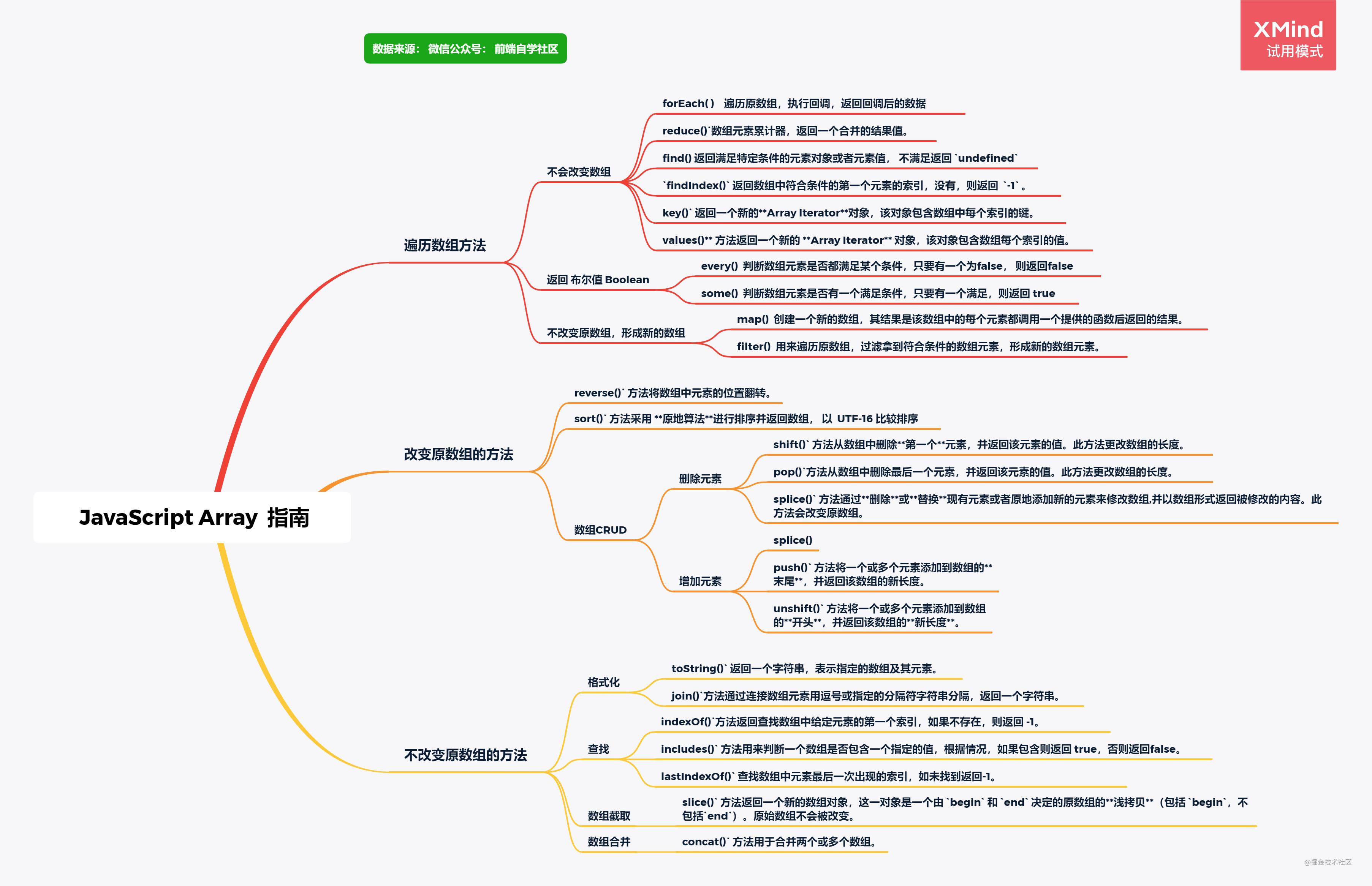 爆 肝 一 周 总 结 最全 JavaScript Array 方法详解