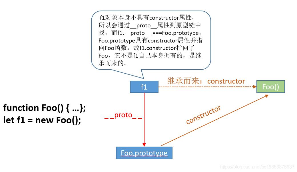 彻底搞懂 JS 中的 prototype、__proto__与constructor