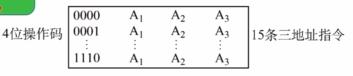 计算机组成原理4.1指令格式