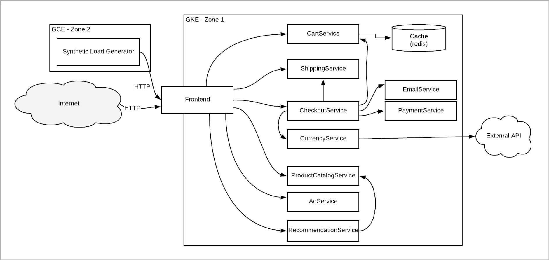 SRE和DevOps值得关注的十大开源项目
