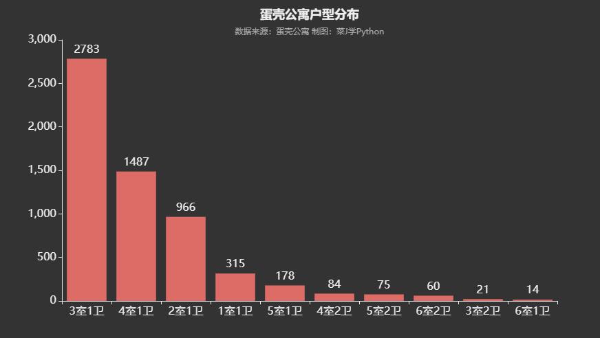 用Python分析北京市蛋壳公寓租房数据