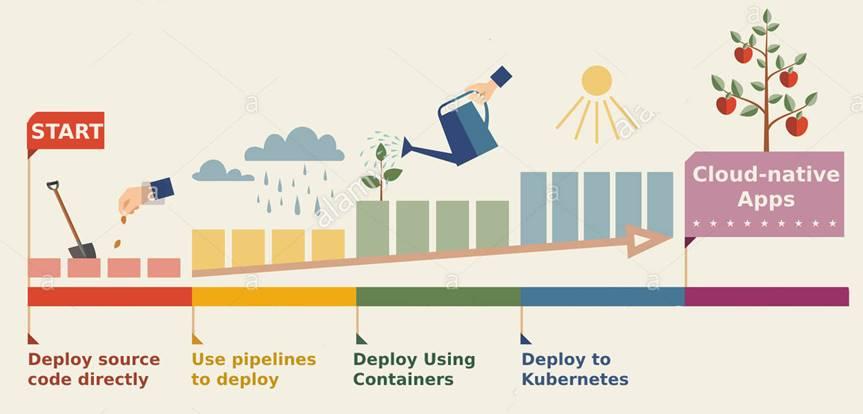 PaaS失败了吗?让我们看看Cloud Foundry的优势