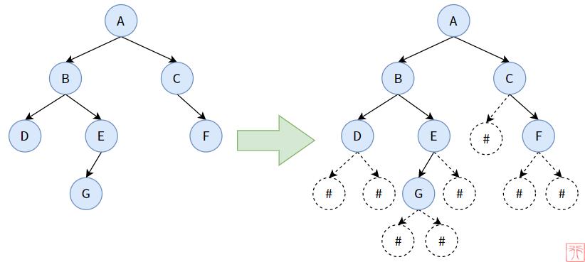 二叉树创建后,如何使用递归和栈遍历二叉树?