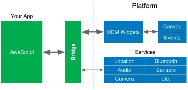 Flutter 移动应用开发指南