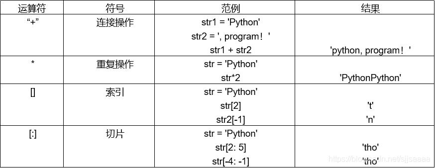 Python编程基础(快速入门必看