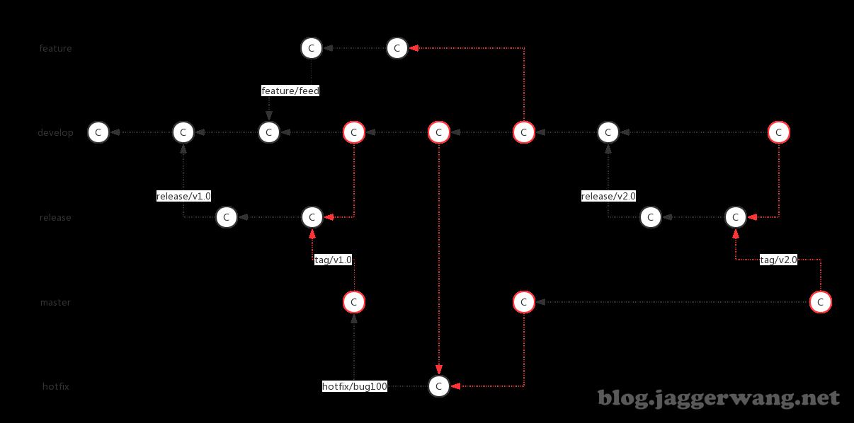 Git + Docker 多环境自动化部署