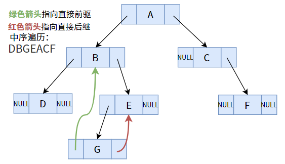 7. 树(Tree)