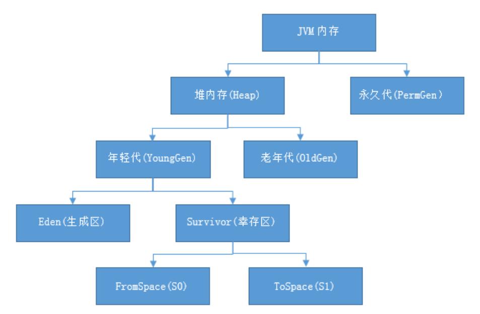 大厂必备面试题———JVM内存结构