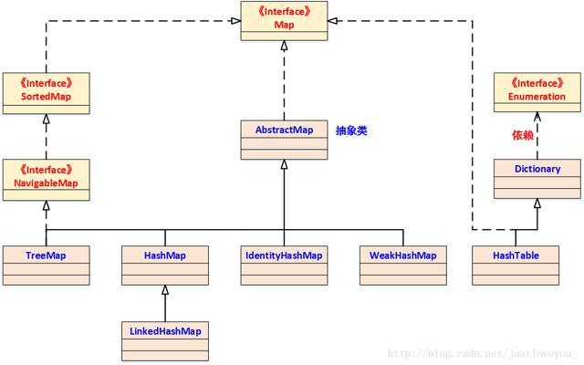 HashMap深度解析:一文让你彻底了解HashMap