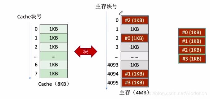 计算机组成原理3.7虚拟存储器
