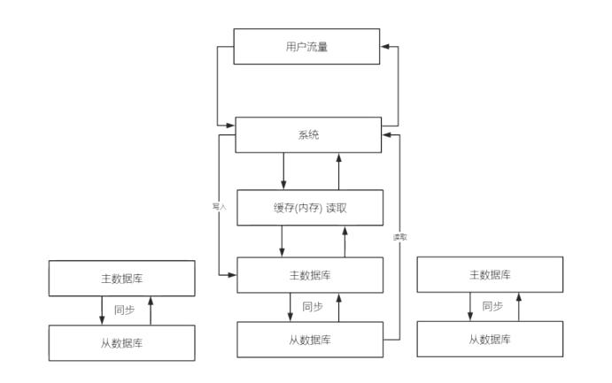 缓存+主从数据库集群+读写分离+分库分表