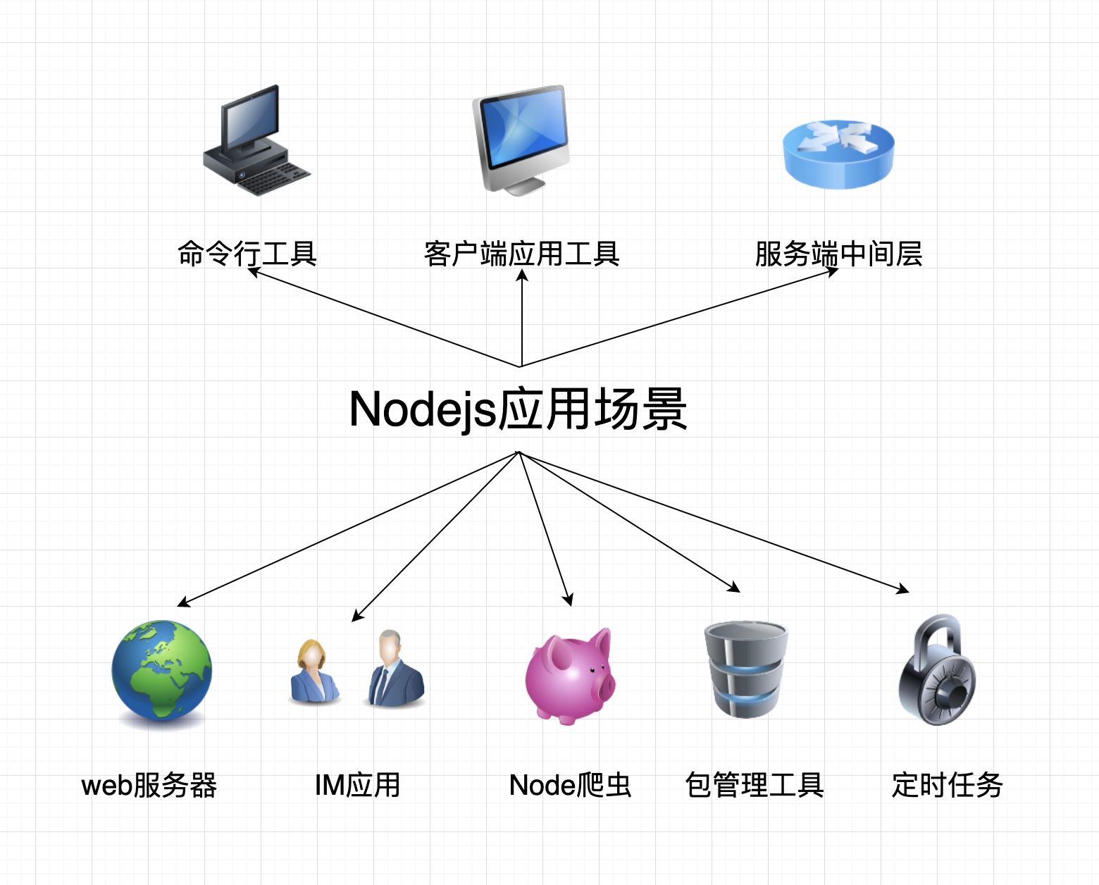 30分钟教你优雅的搭建nodejs开发环境及目录设计