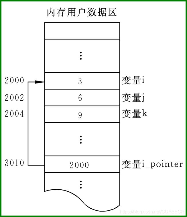 C语言入门系列之8.指针的概念与应用