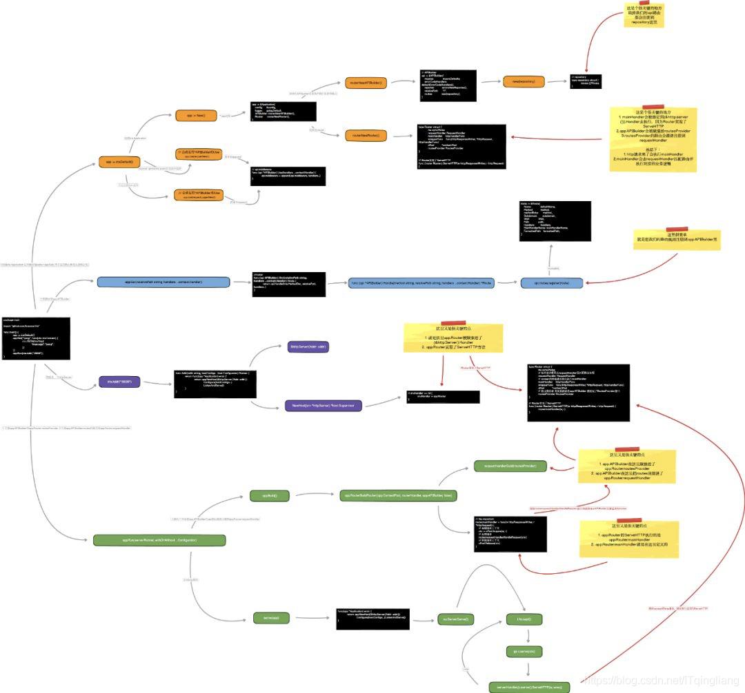 Go 框架解析 -iris_一个北漂的程序猿