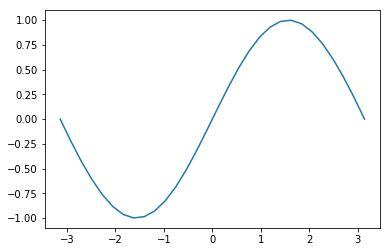 Python matplotlab库使用方法及注意事项