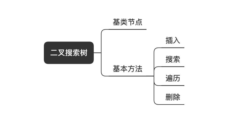 javascript进阶必备的二叉树知识