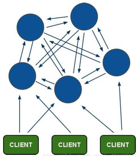 Redis ==> 集群的三种模式