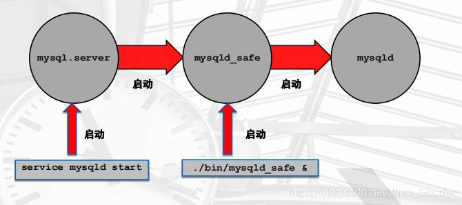 超详细图解!!从入门到精通的MySQL合集【第三集】:MySQL的基本管理