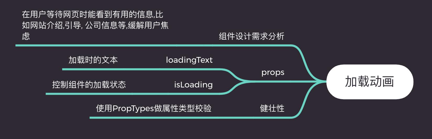 《精通react/vue组件设计》之5分钟教你实现一个极具创意的加载(Loading)组件