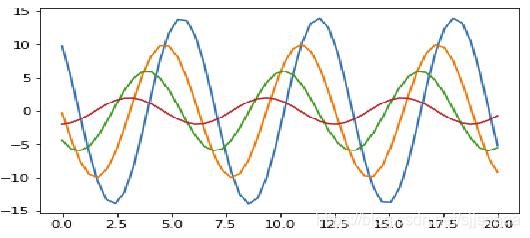 python数据分析与可视化——利用Seaborn进行绘图
