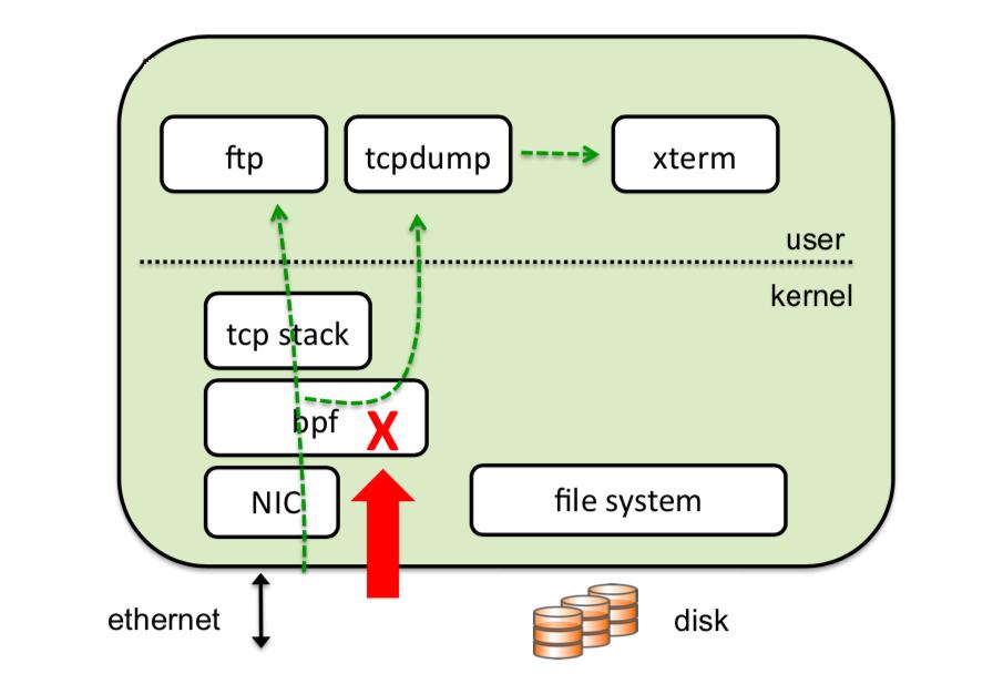 Linux 网络分析必备技能:tcpdump 实战详解