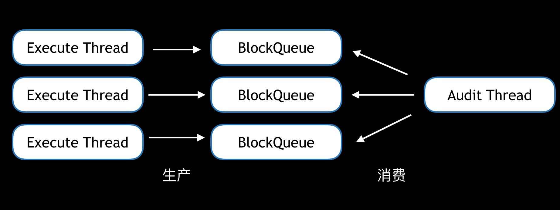 Cobar SQL审计的设计与实现