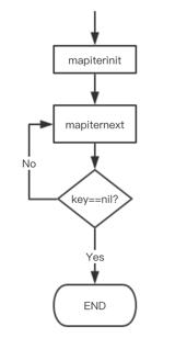 go-map源码简单分析(map遍历为什么时随机的)