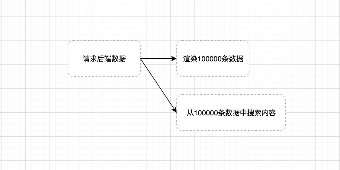当后端一次性丢给你10万条数据, 作为前端工程师的你,要怎么处理?