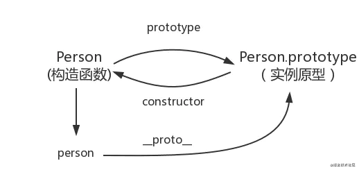轻松搞定构造函数,new,实例对象,原型,原型链,ES6中的类