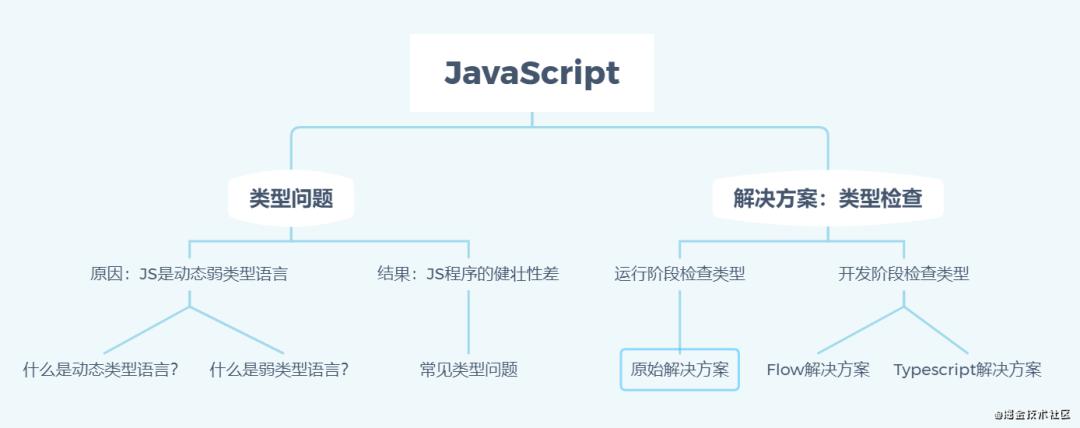 Typescript入门最佳姿势