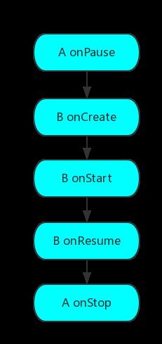 Android Activity生命周期,启动模式,启动过程详解