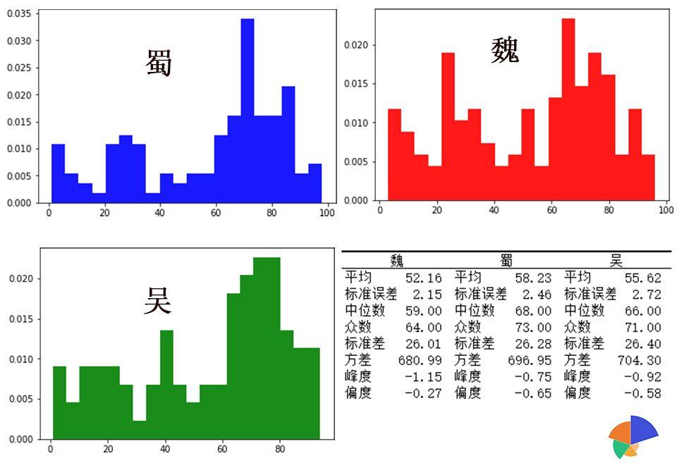 用python重温统计学基础:描述性统计分析