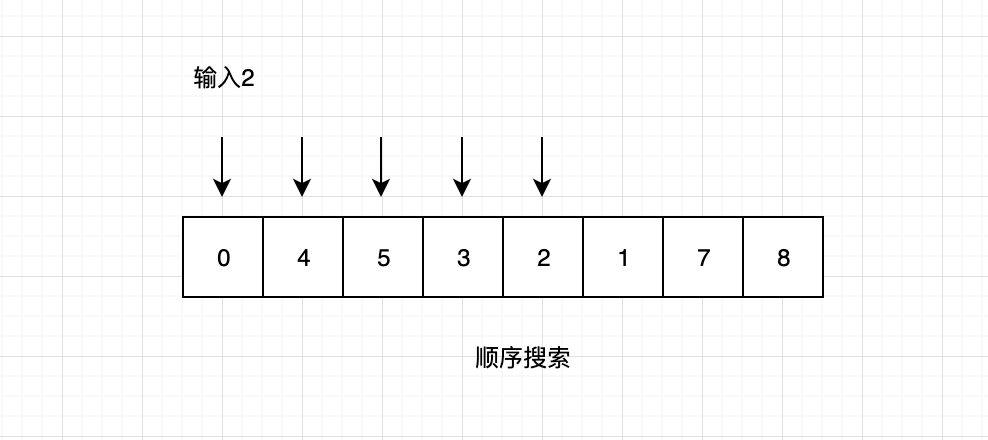 程序员必备的几种常见排序算法和搜索算法总结