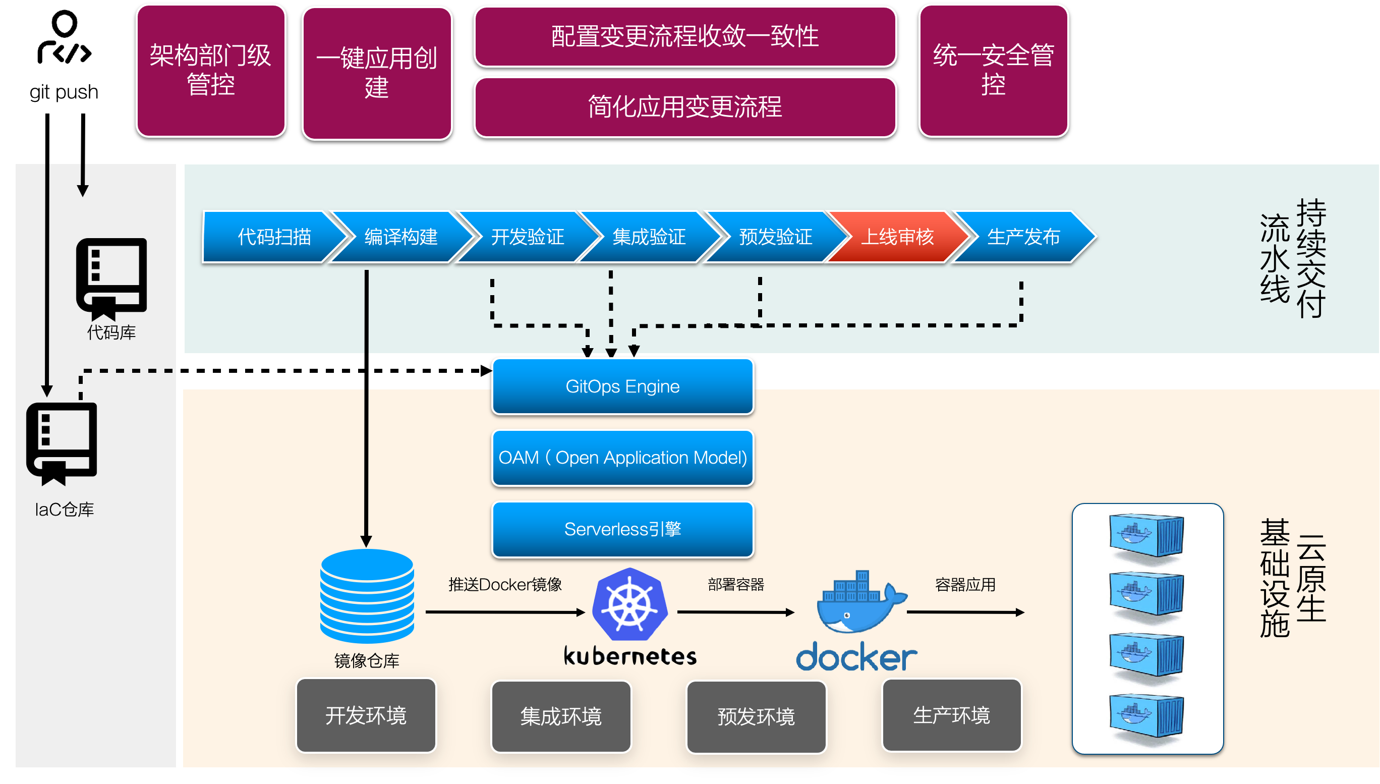 云原生 DevOps 的 5 步升级路径