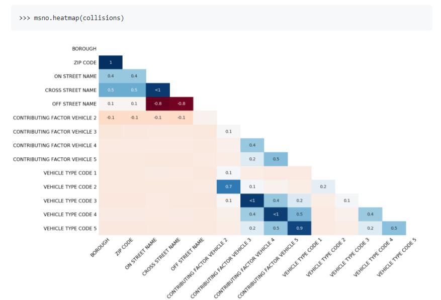 简单盘点12个Python数据可视化库,通吃任何领域