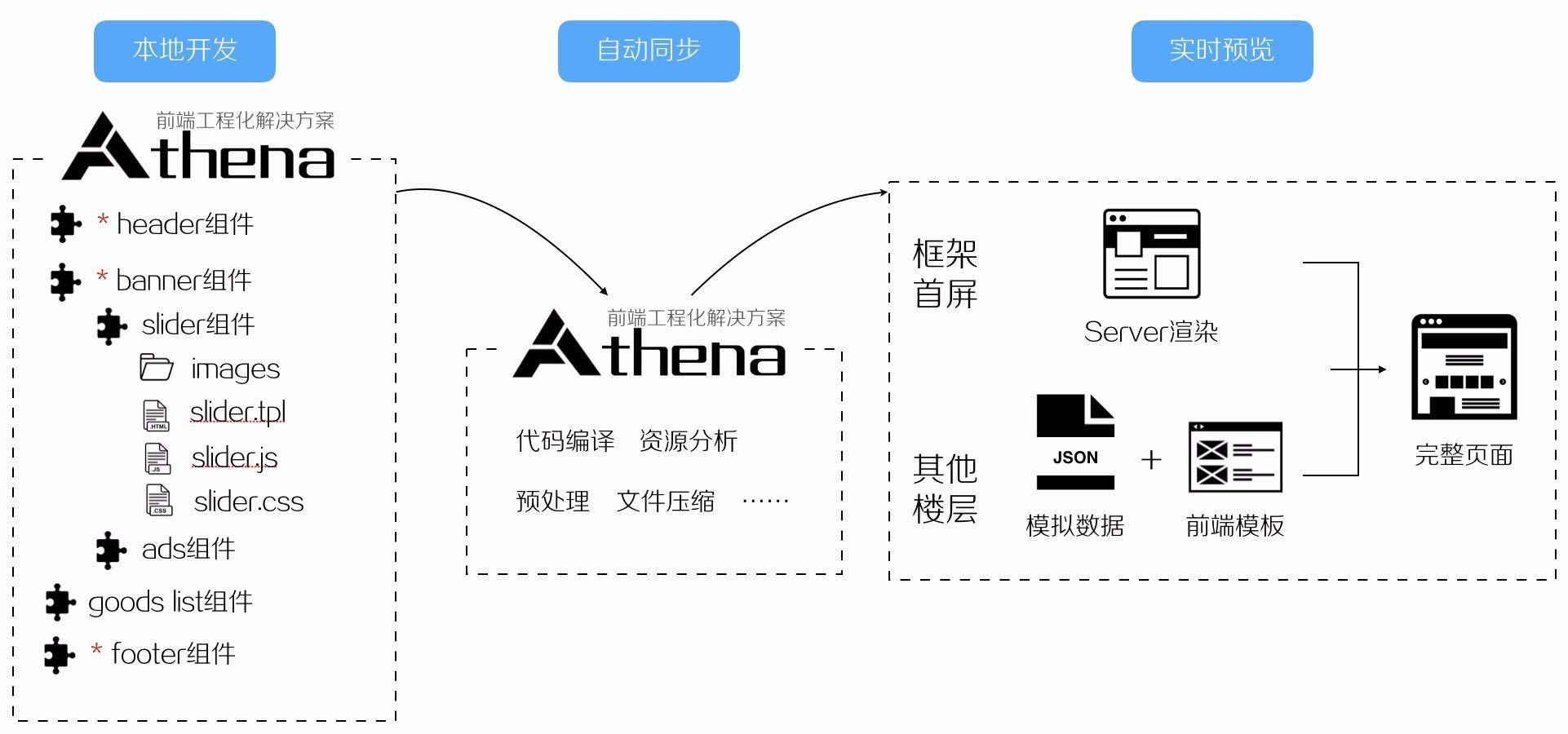新版首页基于 Athena 的开发模式
