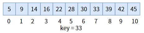 如何找东西?查找算法之顺序查找和二分查找详解