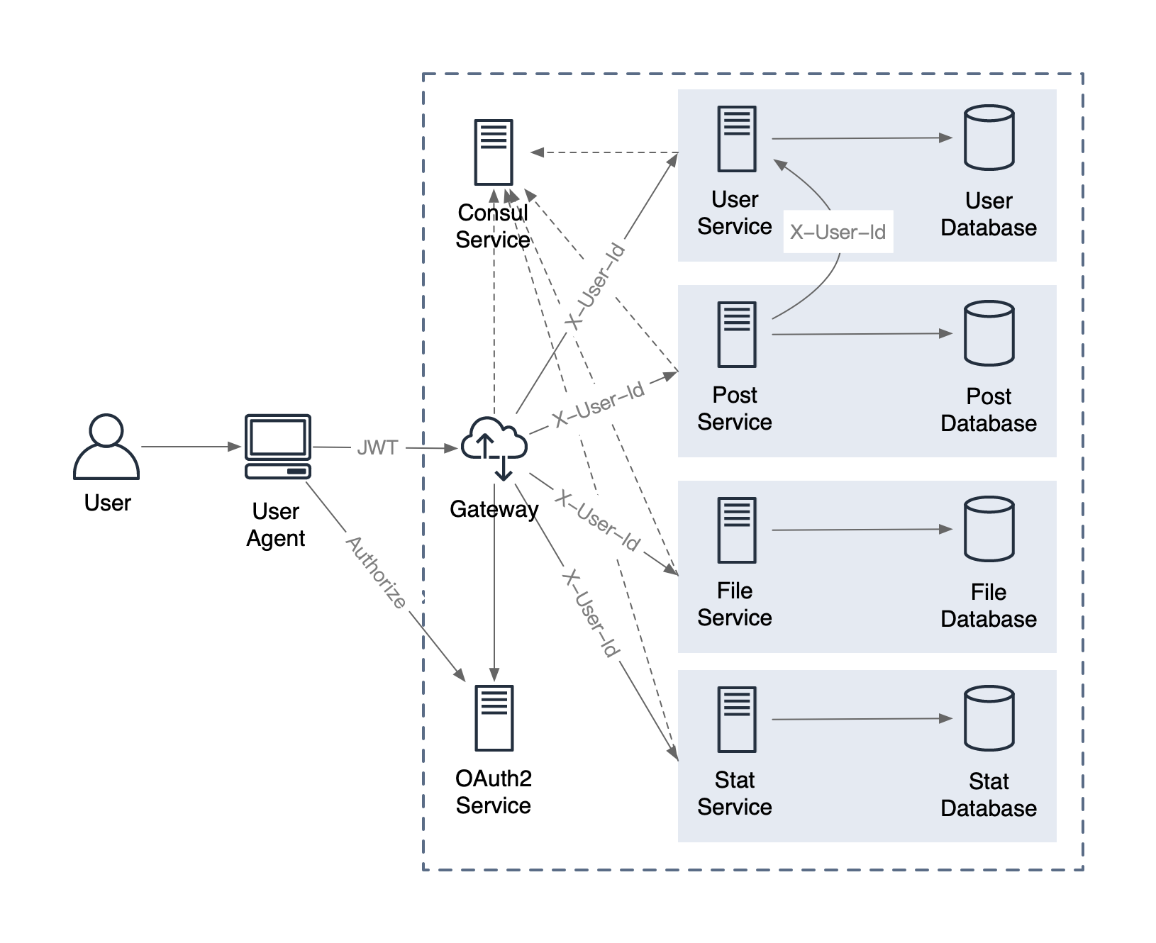 spring-cloud-micro-service-with-oauth2-architecture-1