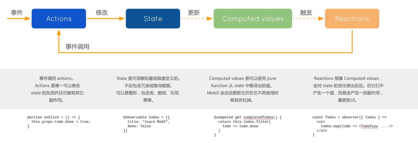 Mobx-React:当前最适合React的状态管理工具